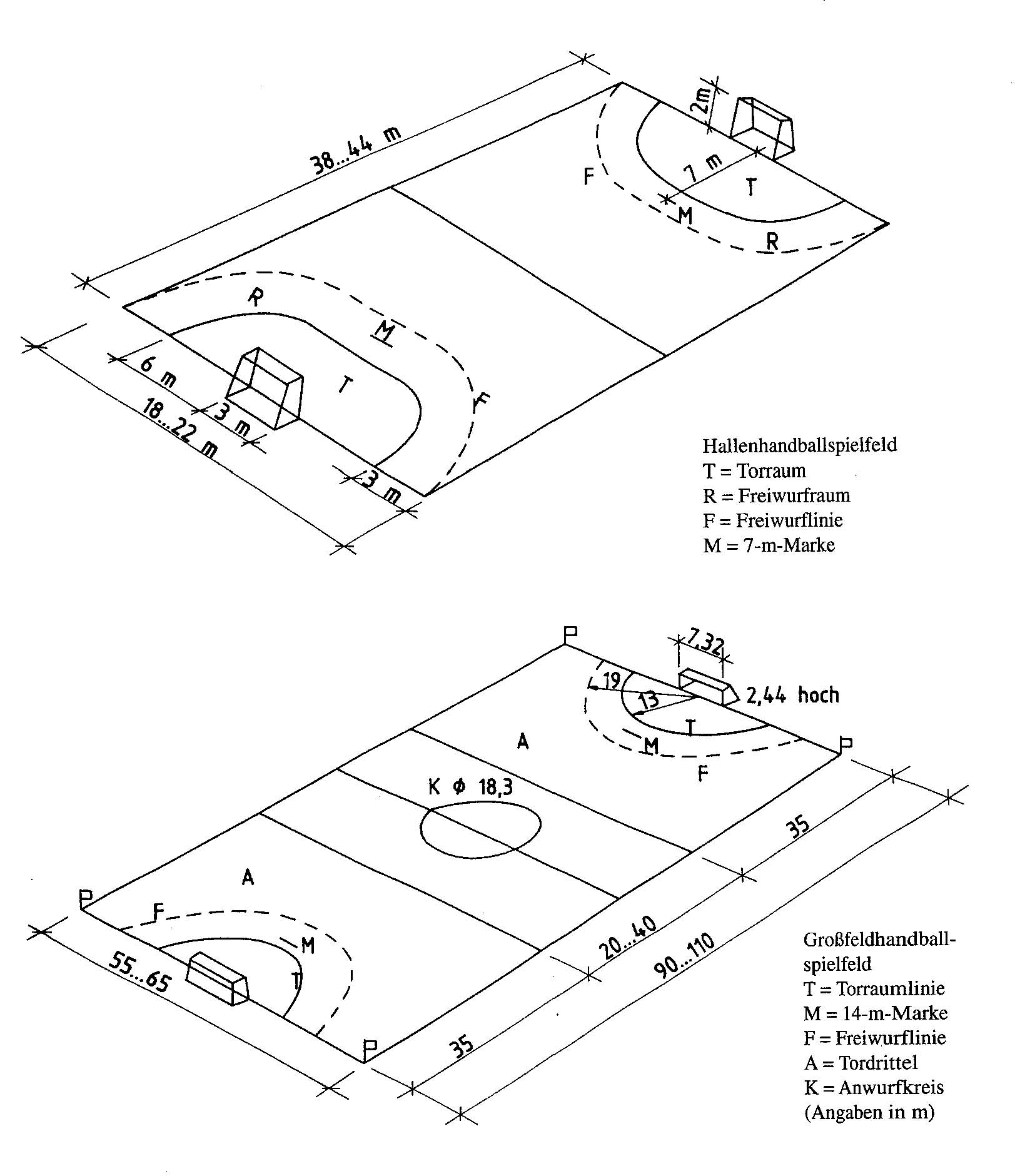 Handball Spielfeldgrößen